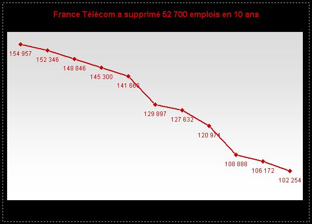 Evolution de l'emploi chez France Télécom - Source : rapports annuels