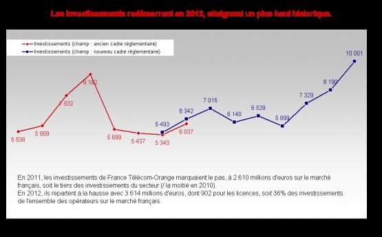 2012_investissements