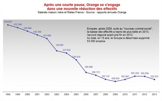 2013_emplois Orange
