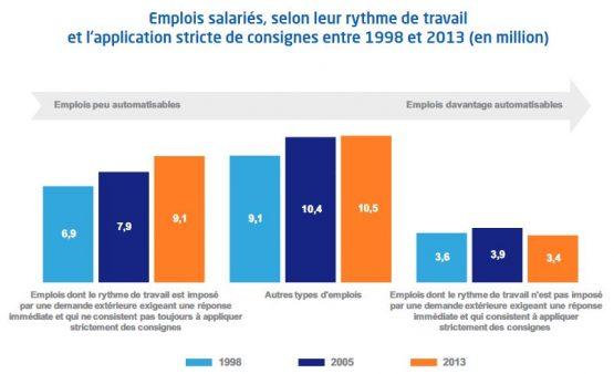 automatisation_emplois